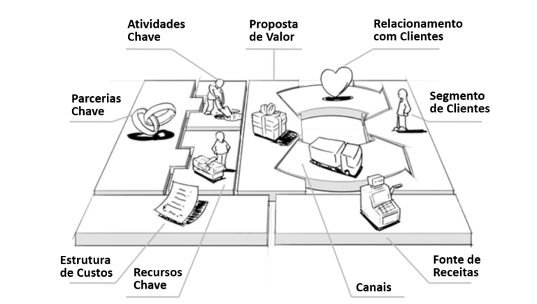 Benefícios do canvas do modelo de negócio na empresa contábil 3
