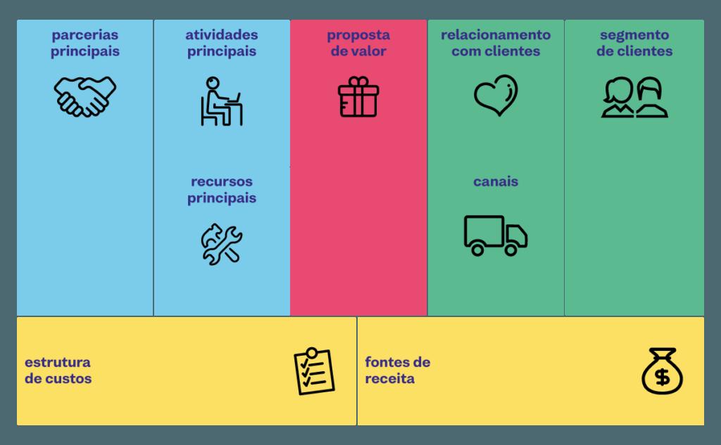 canvas modelo de negocio business model canvas